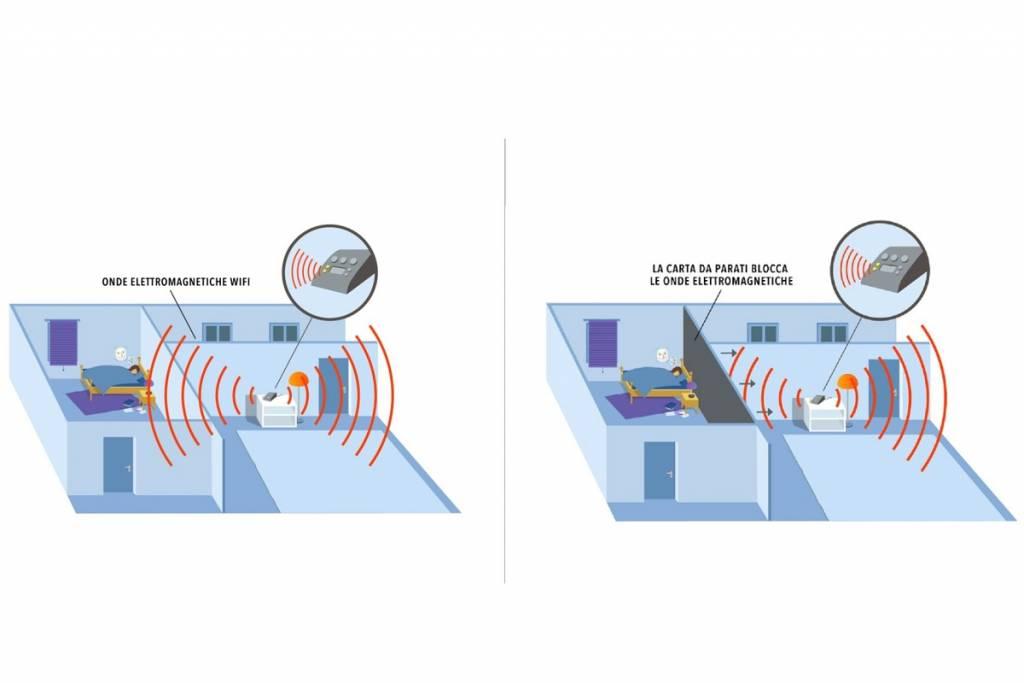 Protezione dall'elettrosmog